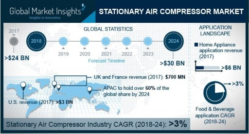 Stationary Air Compressor Market Will Grow at 3% CAGR to Hit $30bn by 2024: GMI