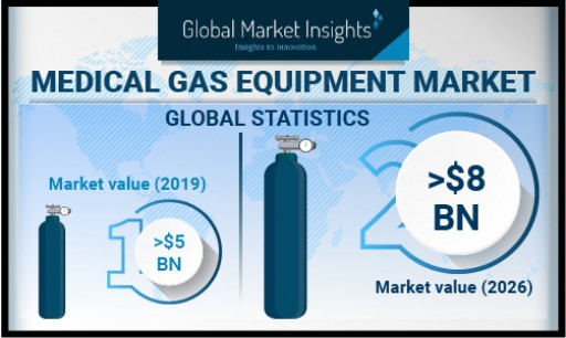 Medical Gas Systems Market Demand Worth USD 8 Bn by 2026: Global Market Insights, Inc.