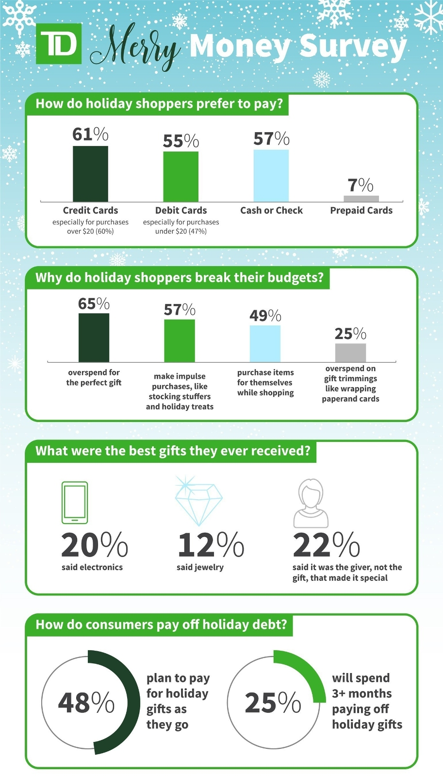 78 Percent Of Consumers Overspend On Holiday Purchases Finds Td