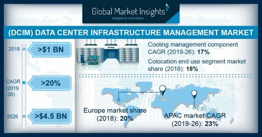 Data Center Infrastructure Management (DCIM) Market to Hit USD 4.5 Bn by 2026, Growing at Over 20%: Global Market Insights, Inc.