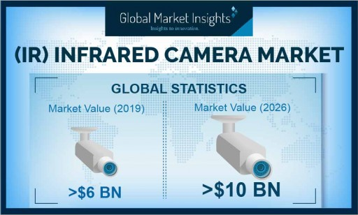 Infrared Camera (IR) Market Shipments Will Cross 3.5 Million Units by 2026, Revenue to Hit USD 10 Billion-Mark: Global Market Insights, Inc.