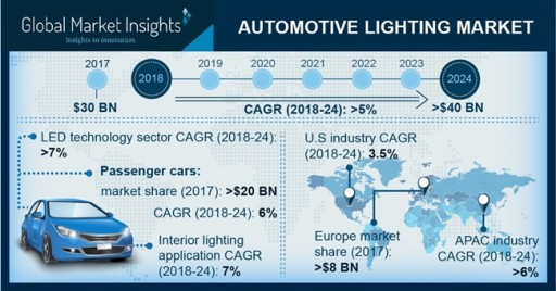 Automotive Lighting Market Revenue to Hit USD 40 Bn by 2024, Growing at 5%: Global Market Insights, Inc.