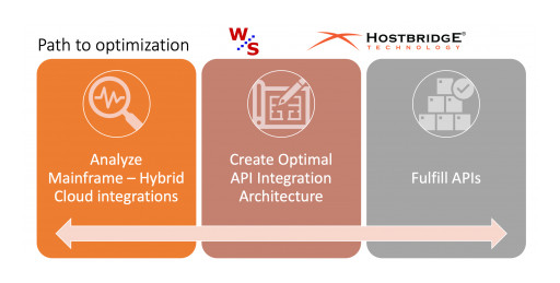 Weintraub Systems IT Consulting and HostBridge Technology Partner to Optimize Legacy Application Integrations to the Cloud