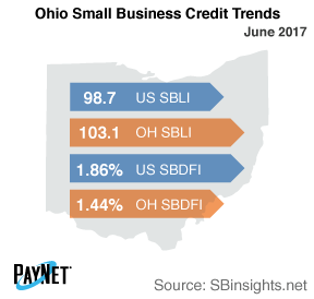 Ohio Small Business Defaults Down in June, Borrowing Up ...