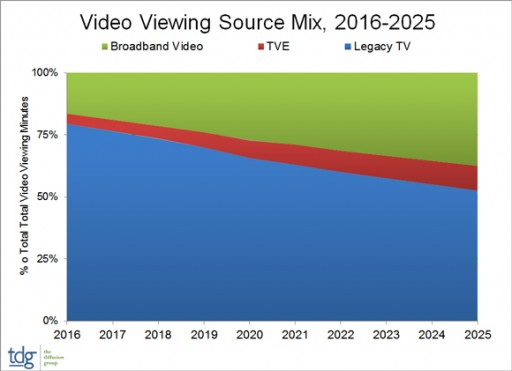 TDG: Broadband's Share of Total Video Viewing to Double in Next Decade