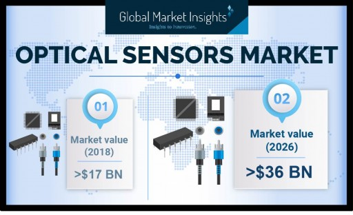 Optical Sensors Market Revenue to Surpass USD $36 Billion by 2026, Registering Around 9% Growth: Global Market Insights, Inc.