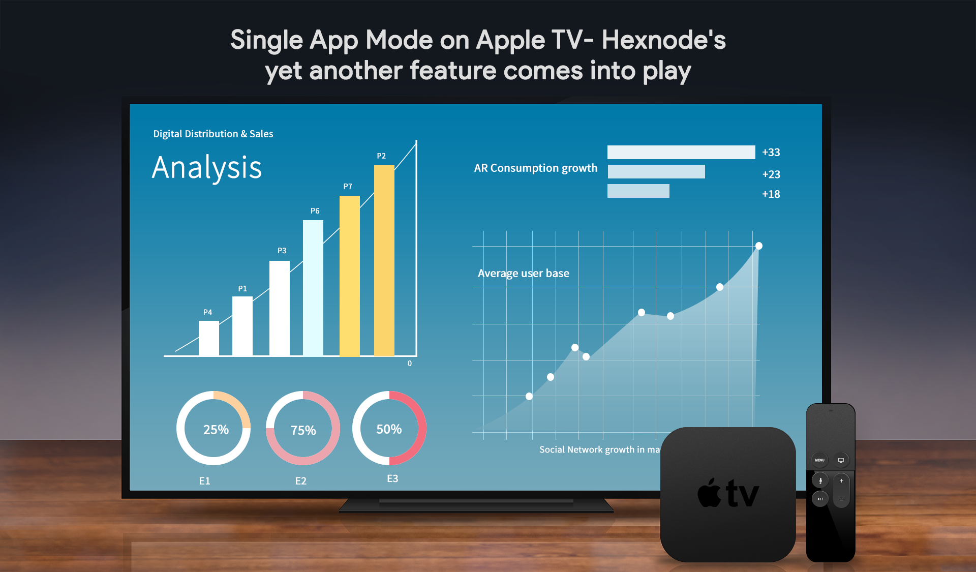 Single App Mode on Apple TV- Hexnode's Yet Another Feature