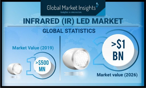 IR LED Market shipments to cross 8 billion units by 2026: Global Market Insights, Inc.
