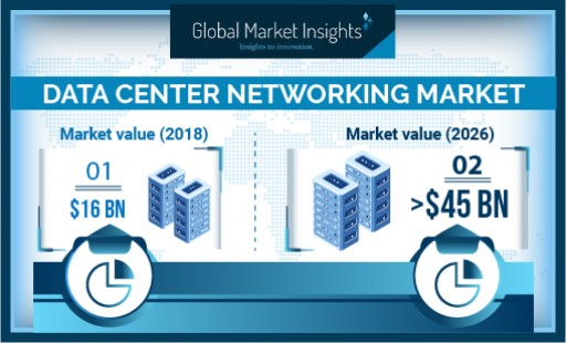Data Center Networking Market Revenue to Surpass USD 45 Bn by 2026: Global Market Insights, Inc.