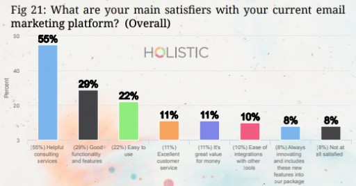 New Email Marketer Report Measures Email Vendor Satisfaction