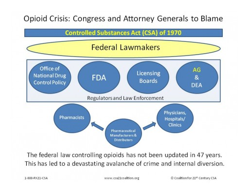 controlled substance The united states code is meant to be an organized, logical compilation of the laws passed by congress at its top level, it divides the world of legislation into fifty topically-organized titles, and each title is further subdivided into any number of logical subtopics.
