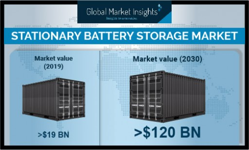 Stationary Battery Storage Market Growth Predicted at Over 17.6% Till 2030: Global Market Insights, Inc.