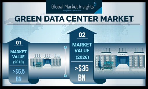 Green Data Center Market Value to Hit USD 35 Bn by 2026, Growing at Over 23%: Global Market Insights, Inc.