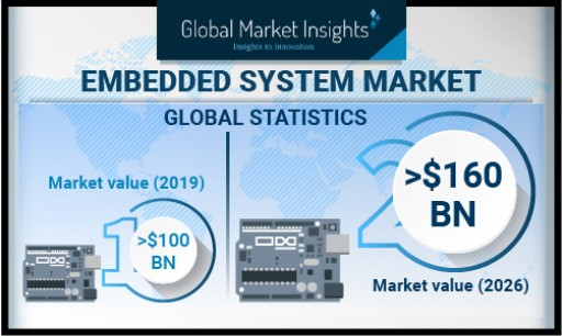 Embedded System Market revenue to cross USD 160 Bn by 2026: Global Market Insights, Inc.