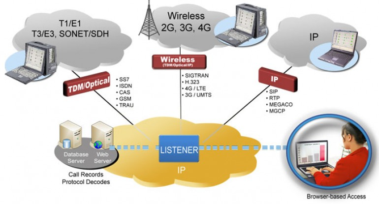 GL Enhances Network Surveillance Software for Wireless, IP and TDM