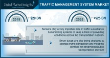 Traffic Management Systems Market size worth $25 Bn by 2026