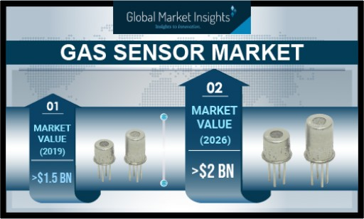 Gas Sensor Market Shipments to Exceed 80 Million Units by 2026: Global Market Insights, Inc.