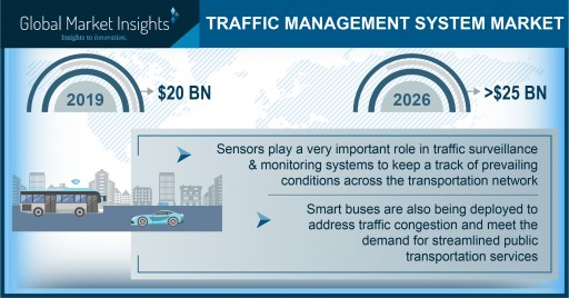 Traffic Management System Market to Hit $25B by 2026; Global Market Insights, Inc.
