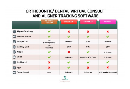 Dentists Serve Patients During Corona-Closure Using Virtual Consults and A.I.