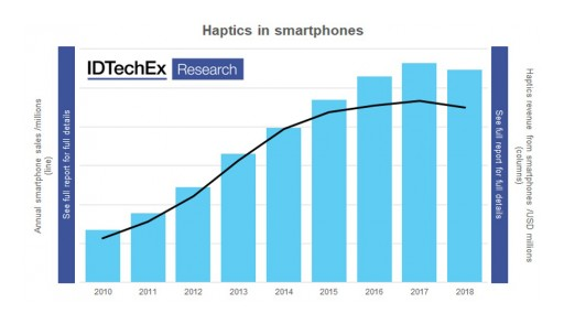 The Past, Present and Future of Haptics Part 2: After Smartphones, What Next?